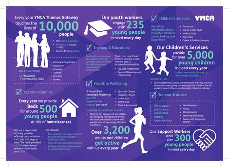 YMCATG Info Graphic