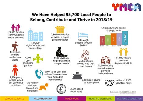 One YMCA Social Impact 2018-19