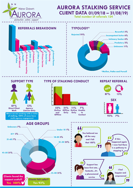 Stalking Infographic