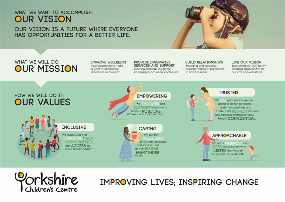 YCC Values